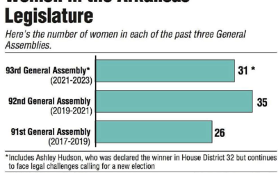 Progressive Women Maintain Previously Increased Presence in AR Legislature